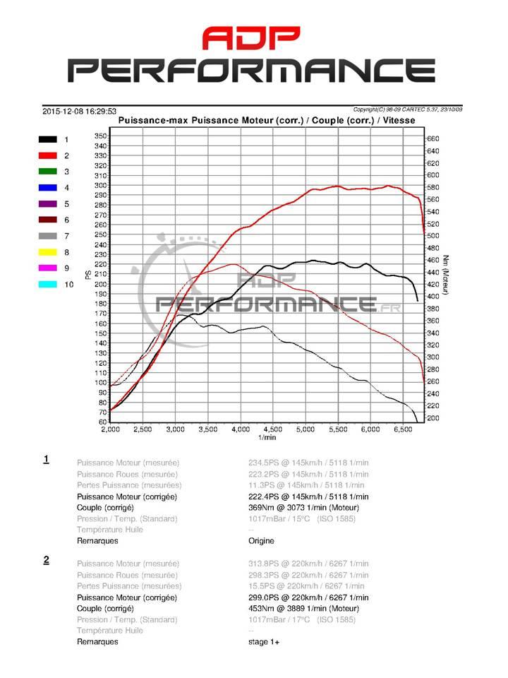 courbes de puissance polo wrc