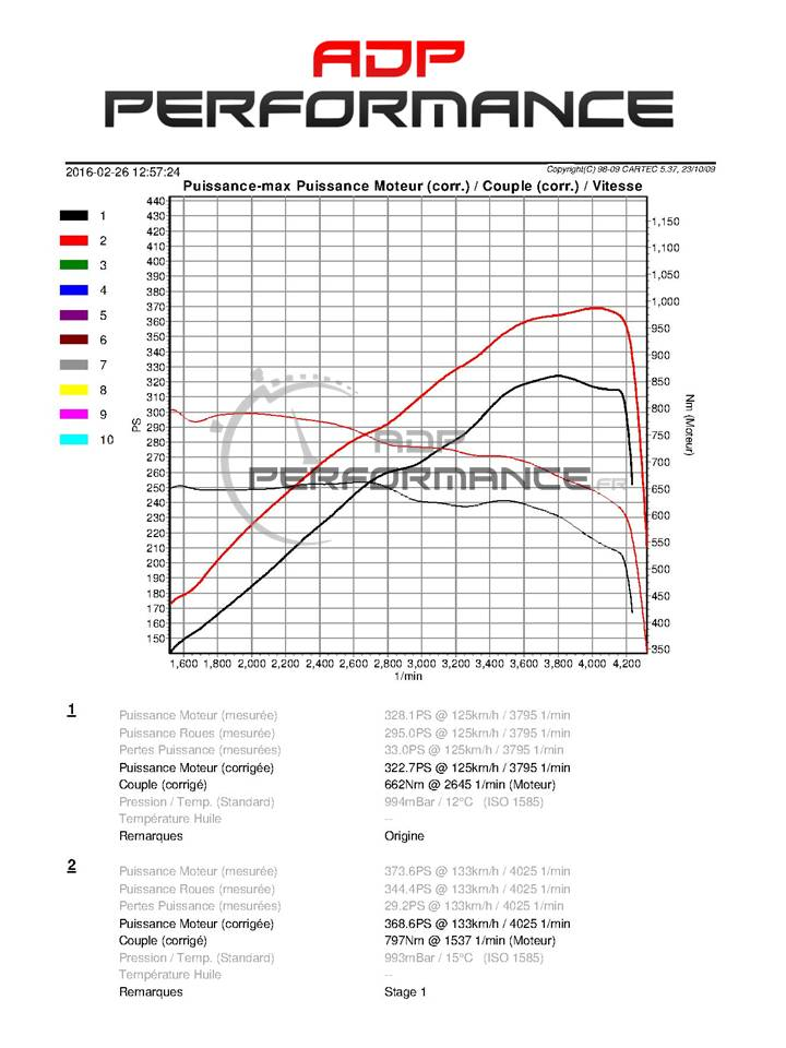 Performances audi SQ5 Stage 1 ADP