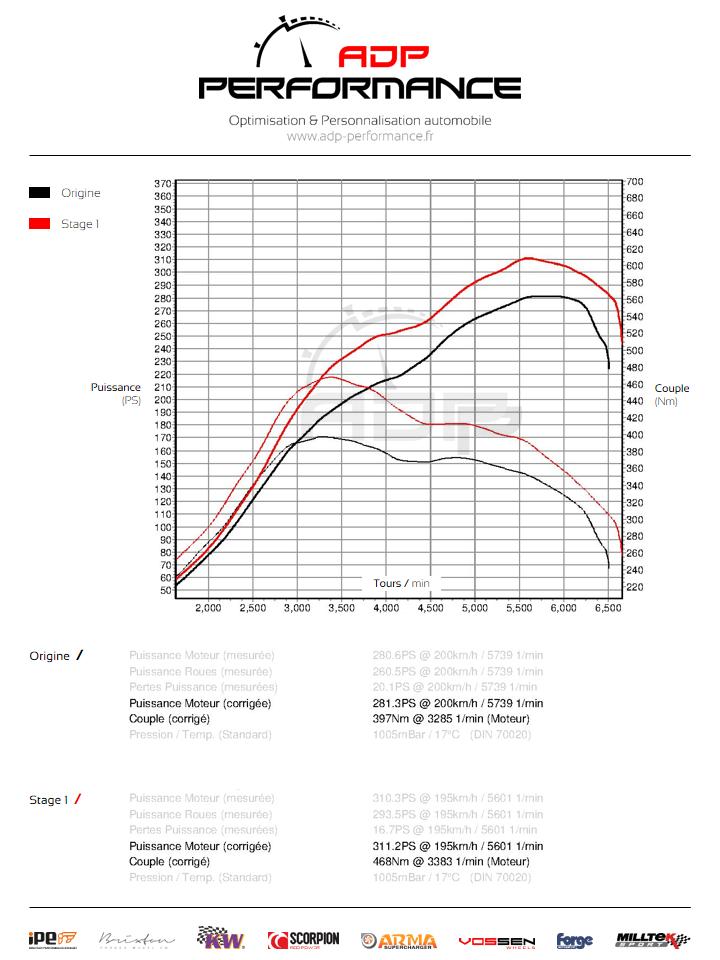 Courbe de puissance Renault Megane 3 (Ph3) RS 2.0T 265cv - ADP Performance