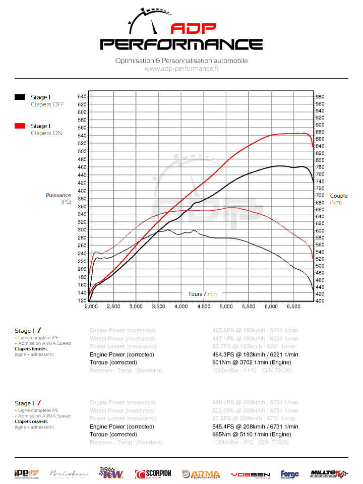 Courbe de puissance Admission ARMA Speed - Mercedes C63 AMG - ADP Performance