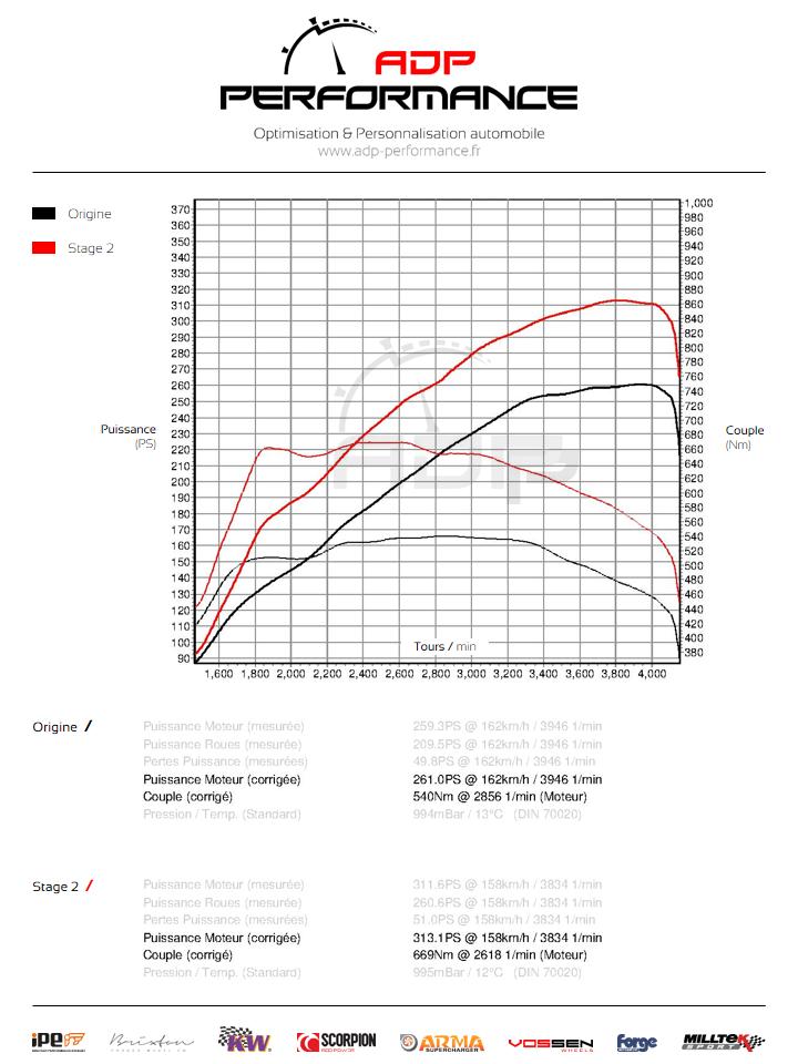 Courbe de puissance Audi A6 3.0 V6 TDI 245cv- ADP Performance