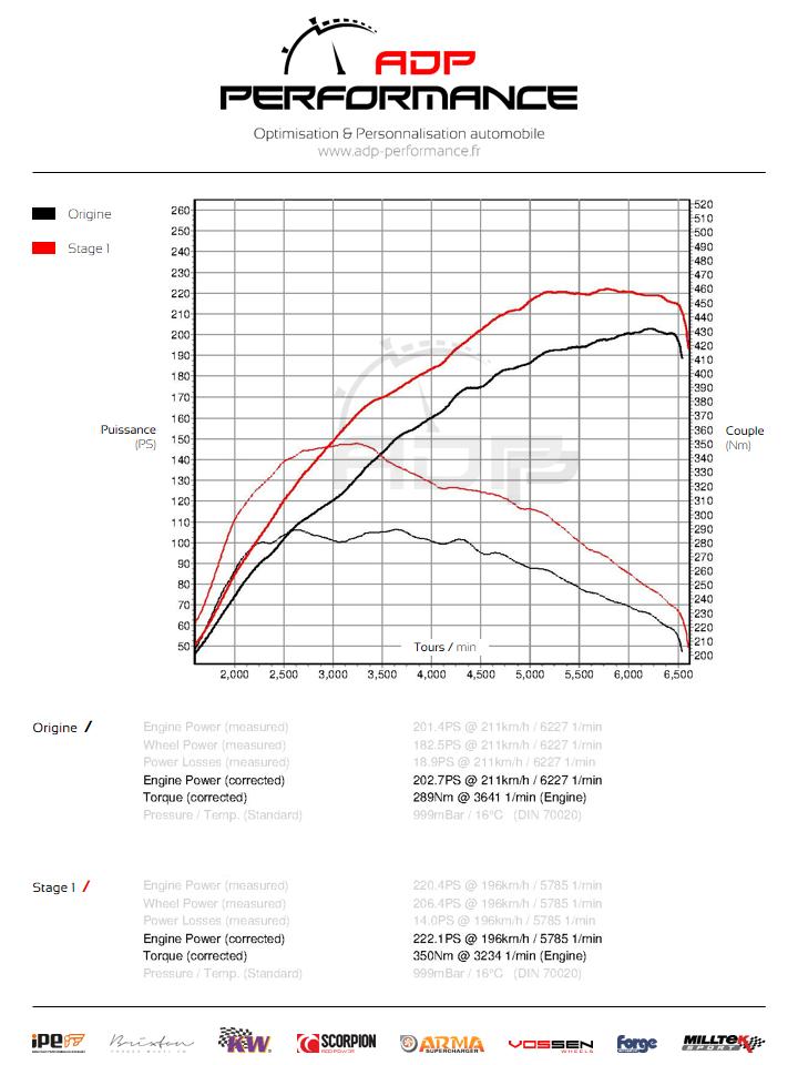 Courbe de puissance Ford Fiesta ST 1.6T 182cv- ADP Performance