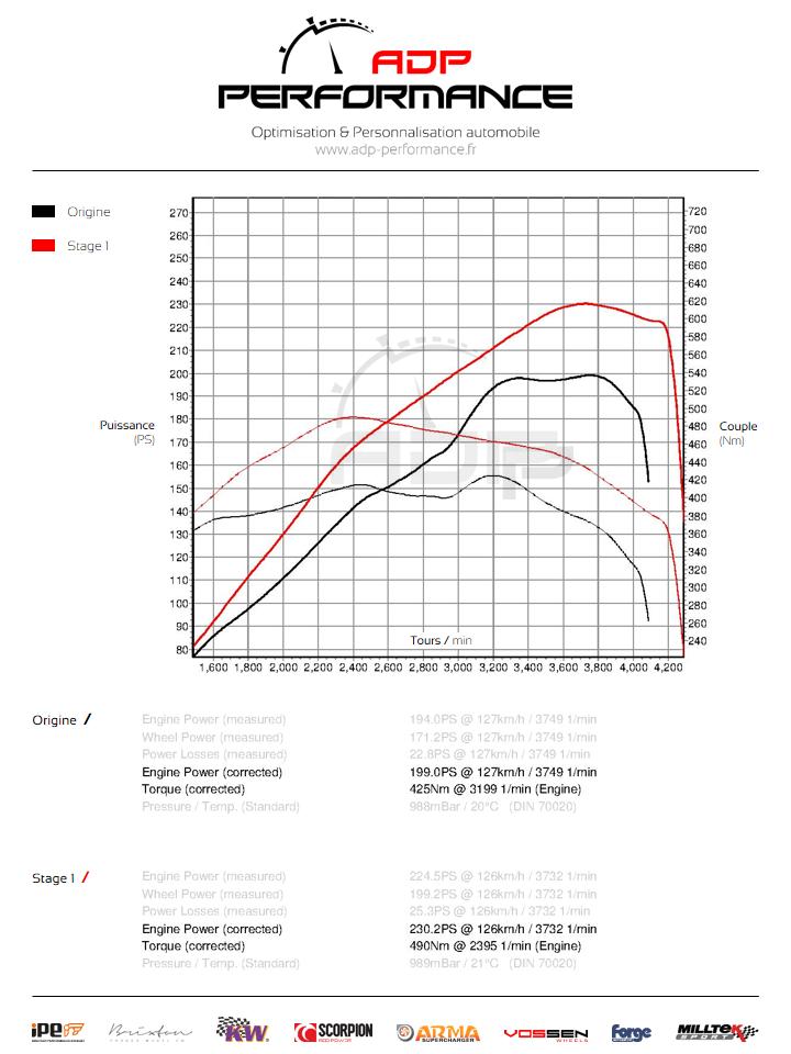 Courbe de puissance Mercedes GLC 220 CDI 170cv - ADP Performance