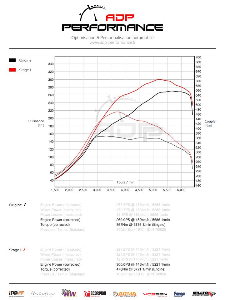 Courbe de puissance Renault Megane 3 RS 2.0T 275cv - ADP Performance