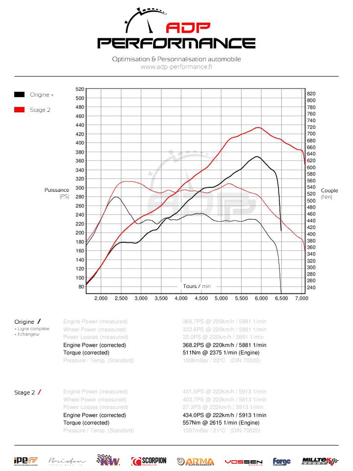 Courbe de puissance Stage 2 Audi RS3 8P 2.5 TFSI 340cv - ADP Performance