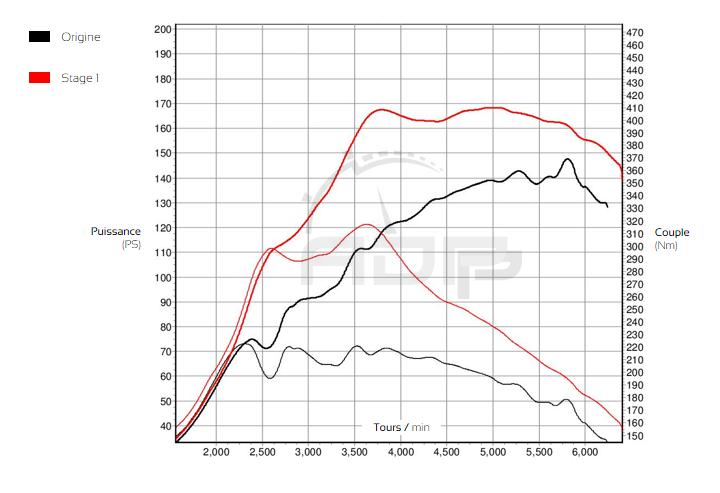 Courbe de puissance Fiat 500 Abarth 1.4 Tjet 135cv - ADP Performance