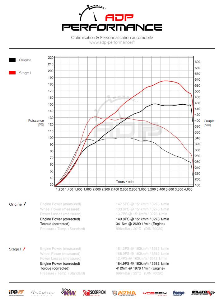 Courbe de puissance Audi A4 2.0 TDI 150cv - ADP Performance