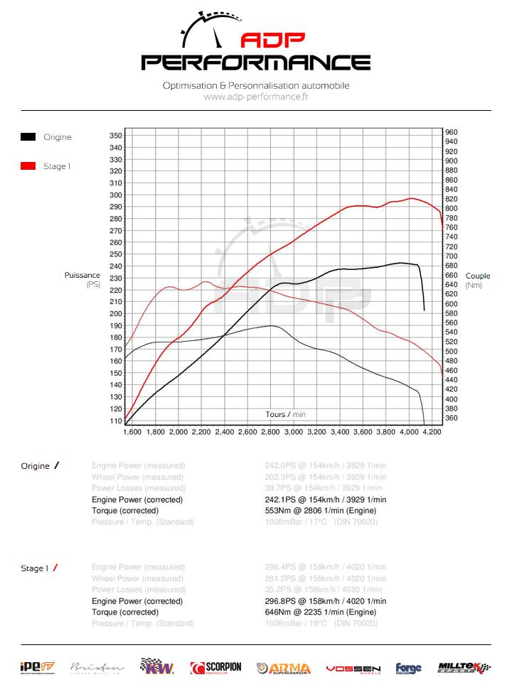 Courbe de puissance Audi Q5 3.0 V6 TDI 240cv - ADP Performance