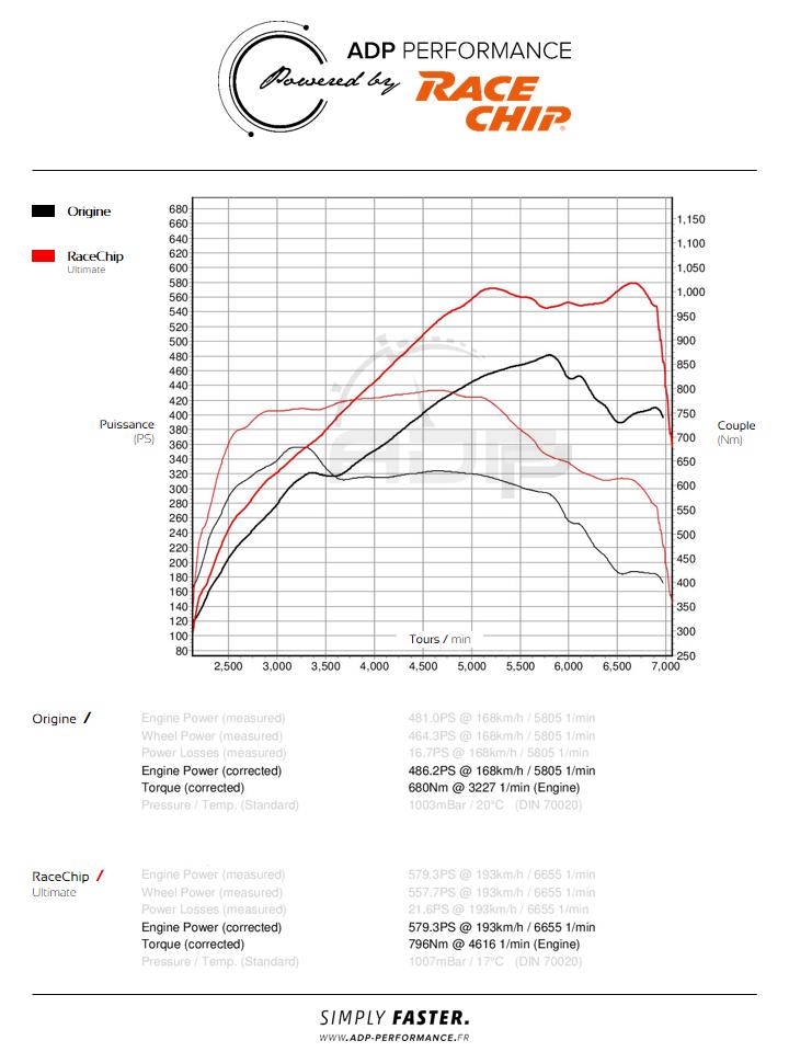 Courbe de puissance RaceChip Porsche Panamera Turbo - ADP Performance