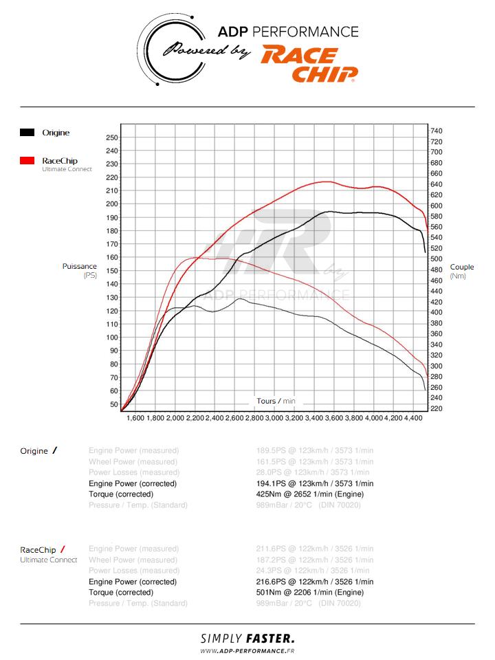 Courbe de puissance RaceChip Ultimate Connect - Audi Q5 (2017) 2.0 TDI 190cv - ADP Performance