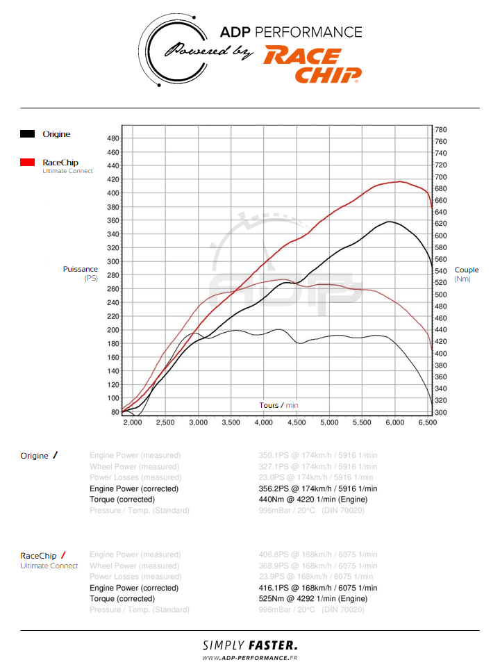 Courbe de puissance Mercedes GLA 45 AMG 360cv - ADP Performance