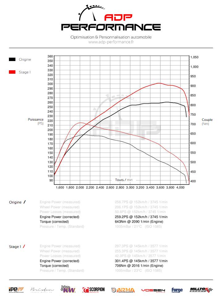 Courbe de puissance Mercedes G 350 CDI 245cv - ADP Performance