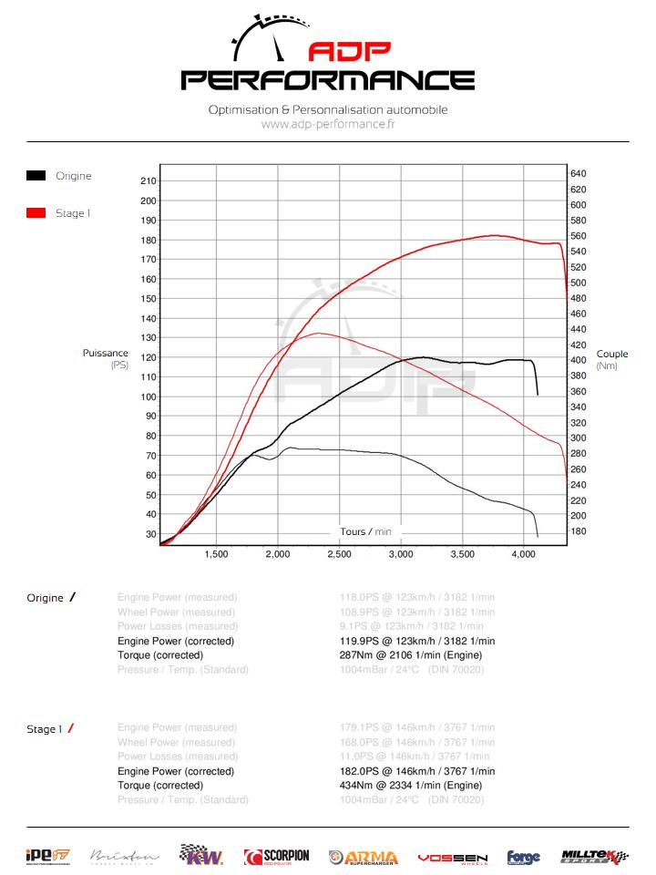 Courbe de puissance BMW X1 (E84) 16d 116cv - ADP Performance