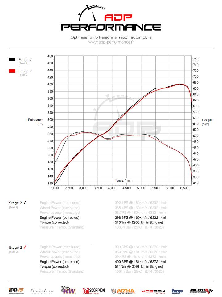 Courbe de puissance Audi S3 8V 2.0 TFSI 300cv - ADP Performance