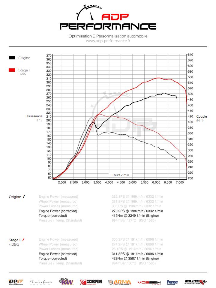 Courbe de puissance Audi TT S 2.0 TFSI 272cv - ADP Performance