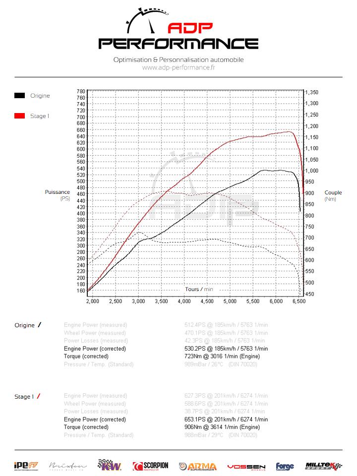 Courbe de puissance Audi S8 4.0 TFSI 520cv - ADP Performance
