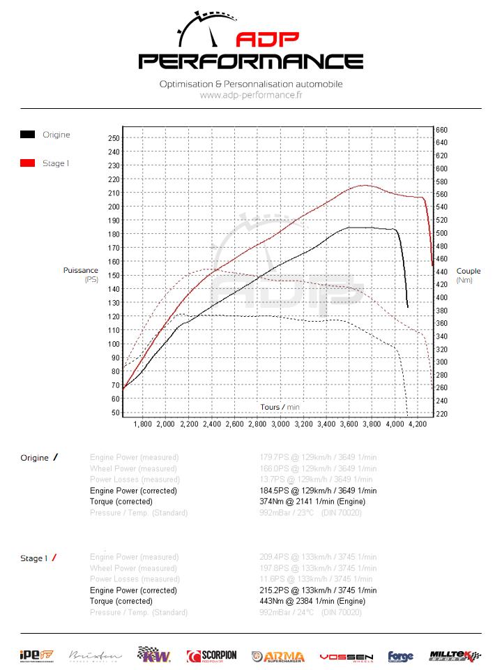 Courbe de puissance Mercedes CLA 220 CDI 177cv - ADP Performance