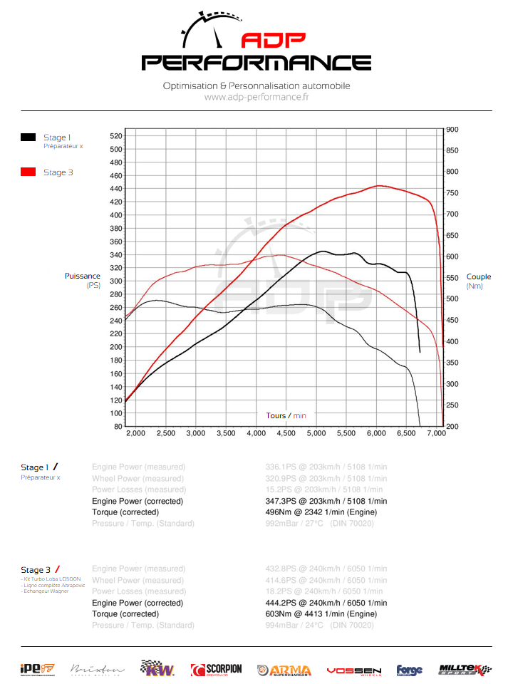 Courbe de puissance Stage 3 - BMW 335i N54 306cv - ADP Performance
