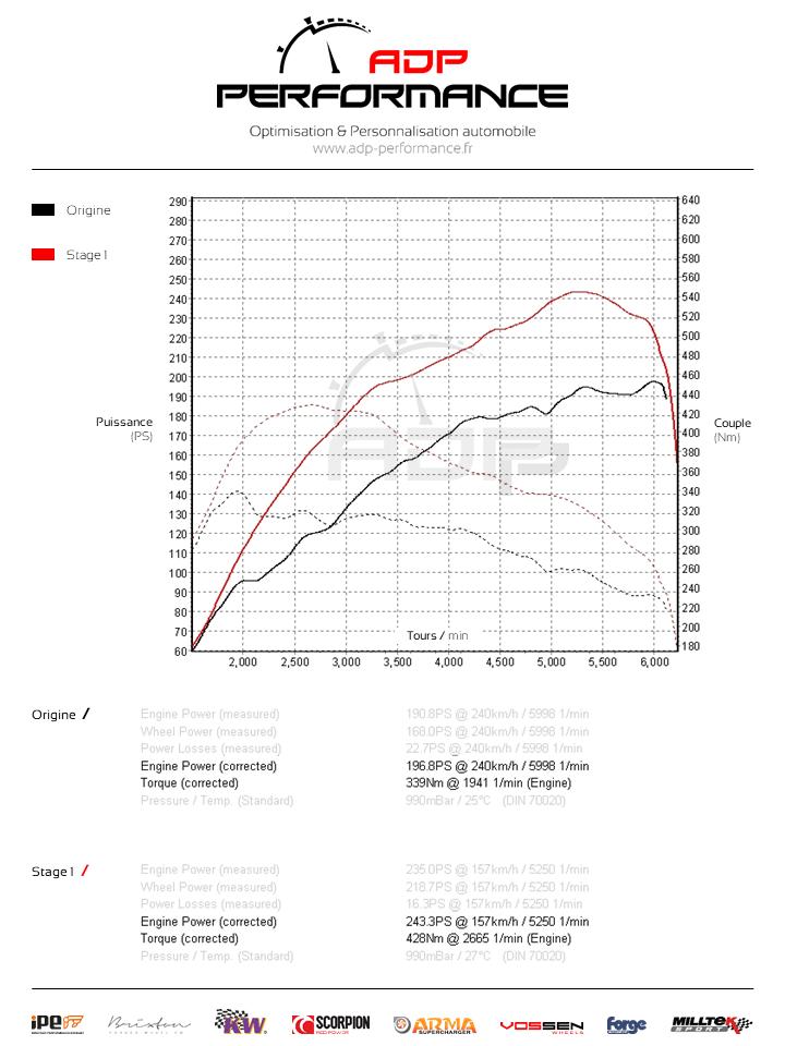 Courbe de puissance Mercedes C 200 (W205) 184cv - ADP Performance