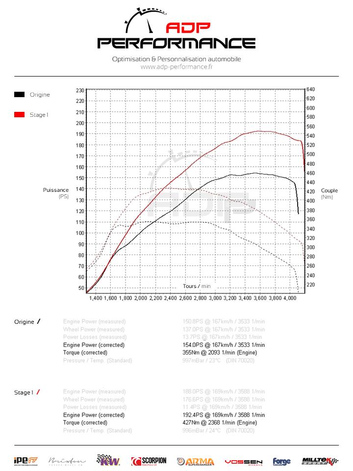 Courbe de puissance Audi A5 8V 2.0 TDI 150cv - ADP Performance