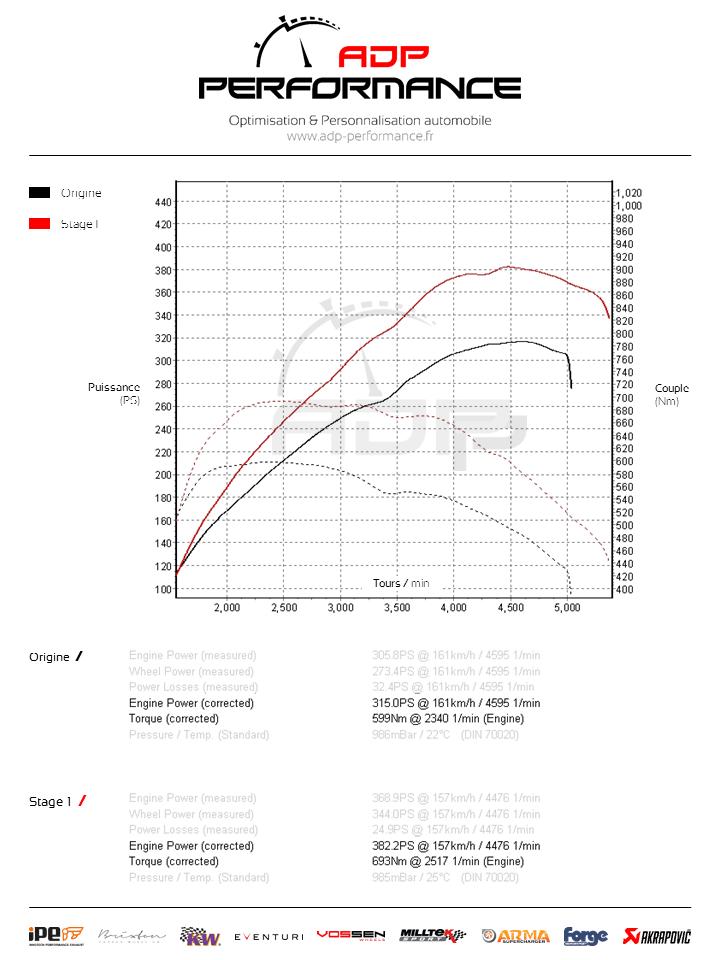 Courbe de puissance BMW Serie 3 335xd 313cv - ADP Performance