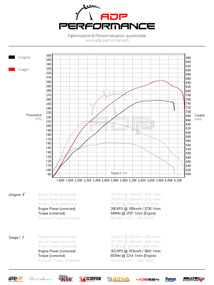 Courbe de puissance Audi A7 3.0 TDI V6 245cv - ADP Performance