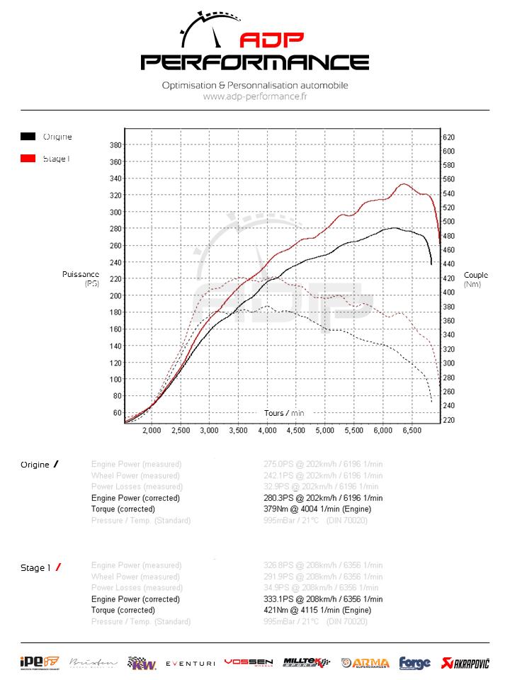 Courbe de puissance Audi TTS (8J) 2.0 TFSI 272cv - ADP Performance