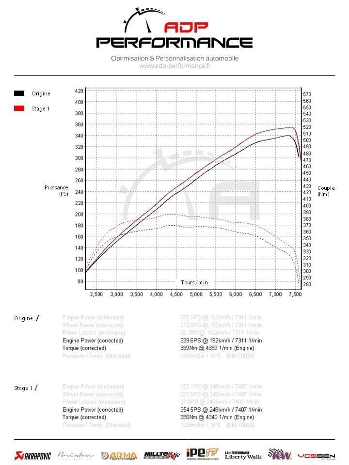 Courbes de puissance Nissan 370z Nismo