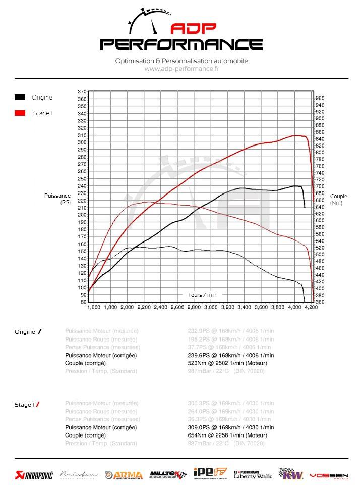 Courbe de puissance Audi A5 Mk1 ADP Performance