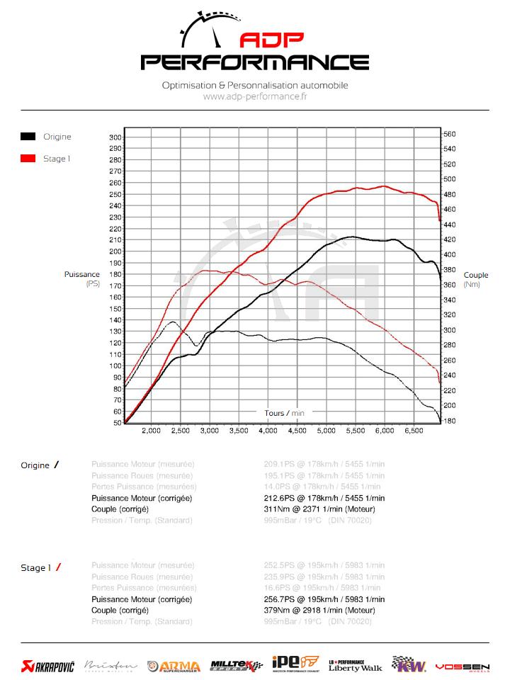 Courbe de puissance Audi TT 8J ADP Performance