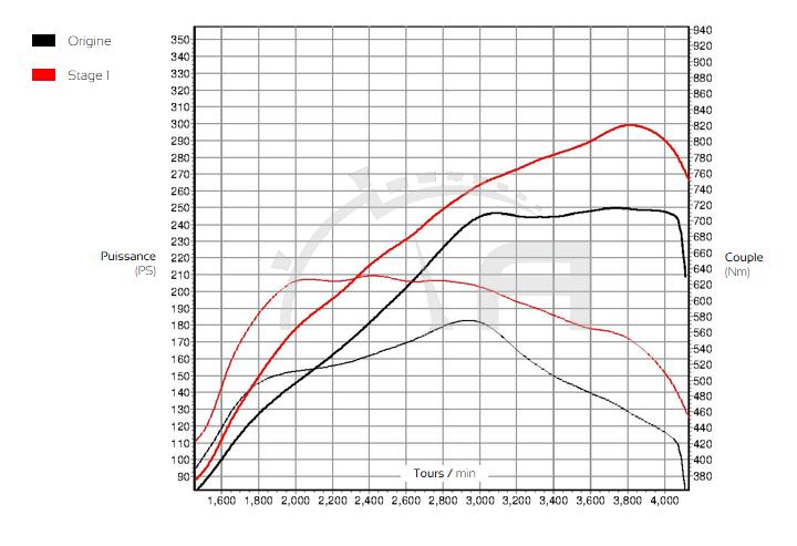 Courbe de puissance Audi A6 C7 ADP Performance