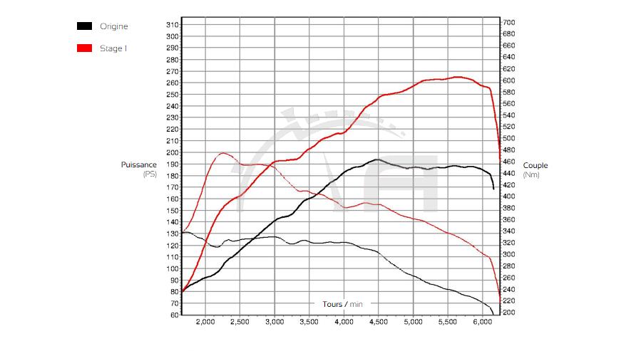 Courbe de puissance Audi Q3 2.0 TFSI 180 ADP Performance