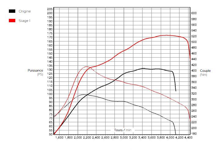 Courbe de puissance Audi A5 Mk2 2.0 TDI 143cv - ADP Performance