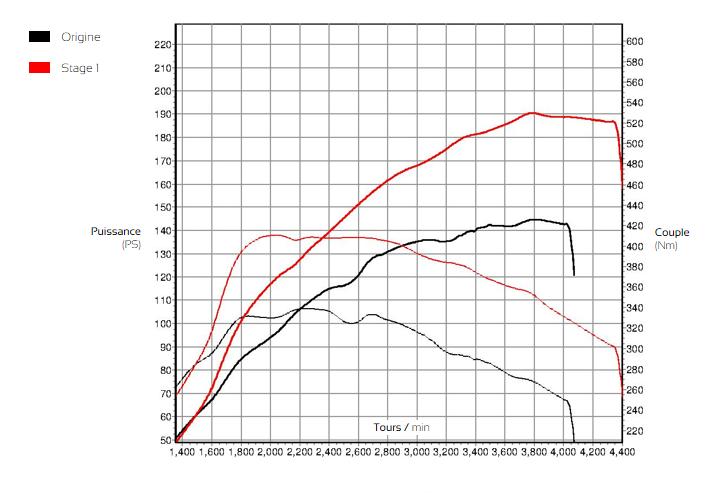 Courbe de puissance Audi Q3 2.0 TDI CR 140cv - ADP Performance