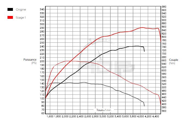 Courbe de puissance Audi A4 3.0 TDI DPF 240cv - ADP Performance