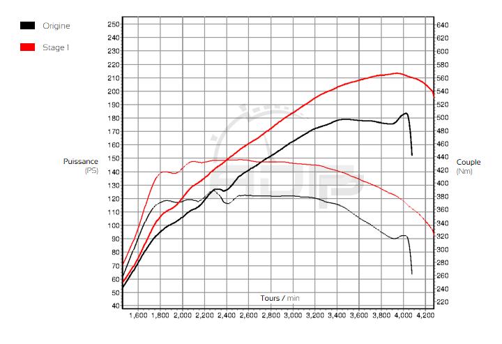 Courbe de puissance Audi A3 (8V Mk1) 2.0 TDI CR 184cv - ADP Performance