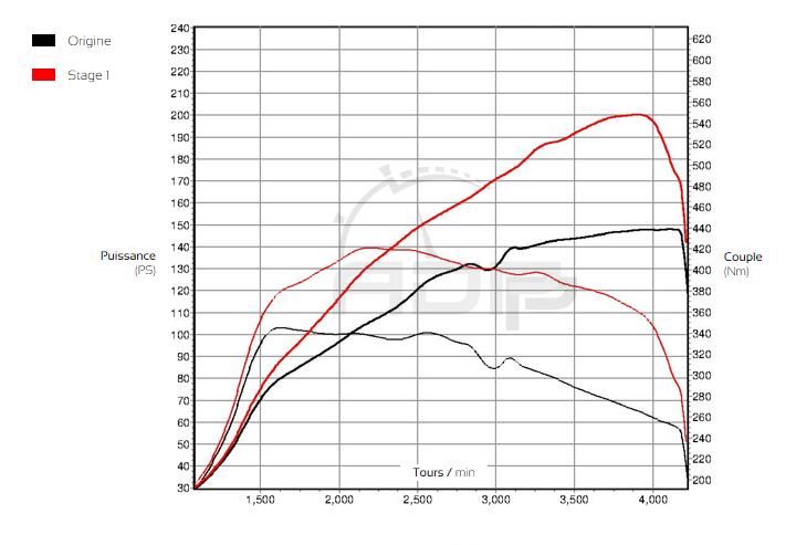 Courbe de puissance Audi A4 B8 Mk2 2.0 TDI 150cv - ADP Performance