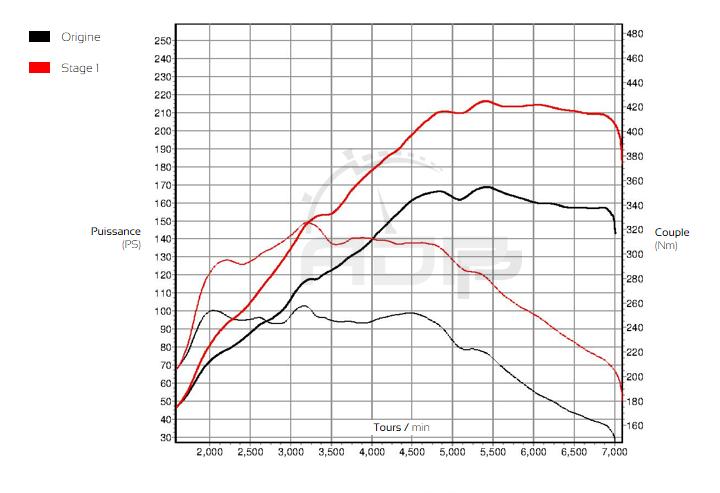 Courbe de puissance Audi TT 8J 1.8 TFSI 160cv - ADP Performance