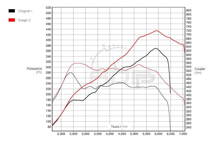 Courbe de puissance Audi RS3 8P 2.5 TFSI 340cv - ADP Performance