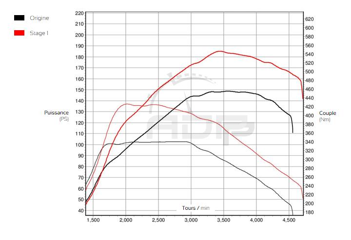 Reprogrammation moteur - Audi A3 8V Mk2 2.0 TDI 150cv - ADP Performance