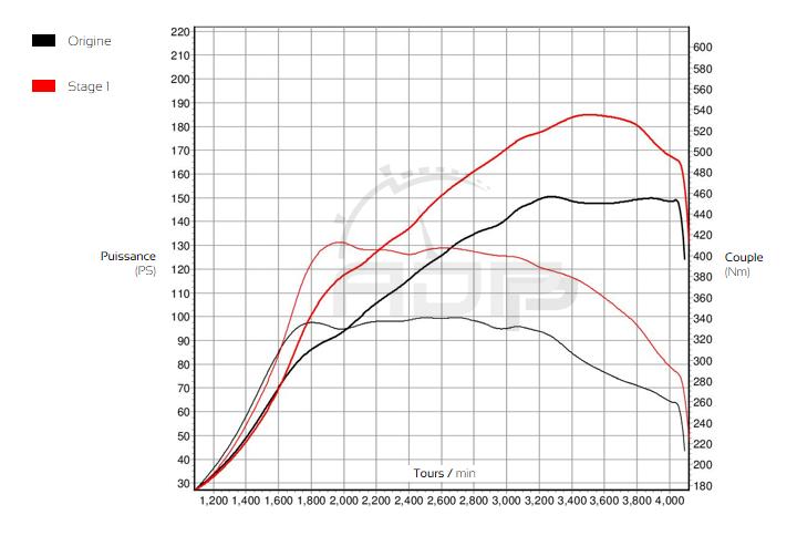 Courbe de puissance Audi A4 B9 2.0 TDI - 150 cv - ADP Performance