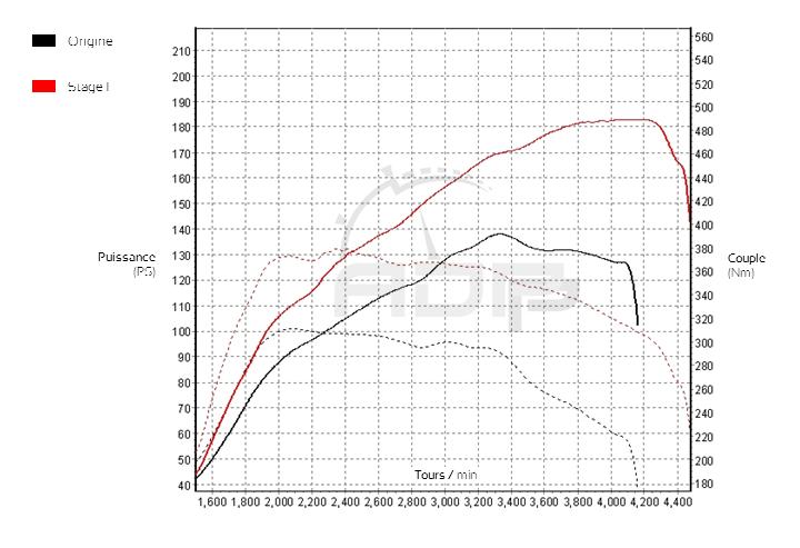 Courbe de puissance Audi A4 B8 2.0 TDI 143cv - ADP Performance