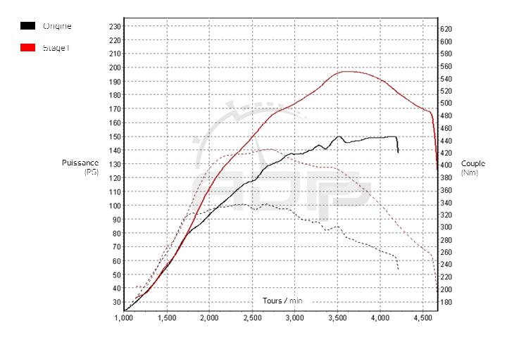 Courbe de puissance Audi A1 2.0 TDI 143cv - ADP Performance