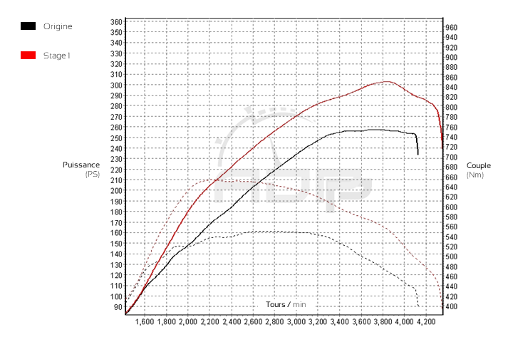 Courbe de puissance Audi A7 3.0 V6 TDI 245cv - ADP Performance