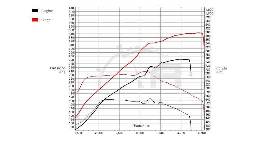 Courbe de puissance BMW X6 ADP Performance