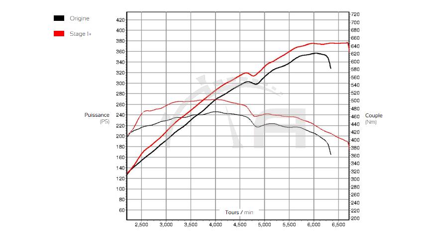 Courbe de puissance BMW E63 650i ADP Performance
