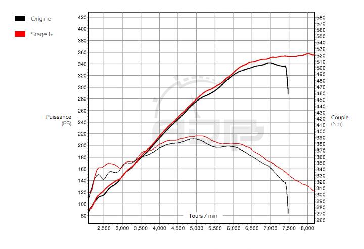 Courbe de puissance BMW M3 E46 Stage 1  - ADP Performance