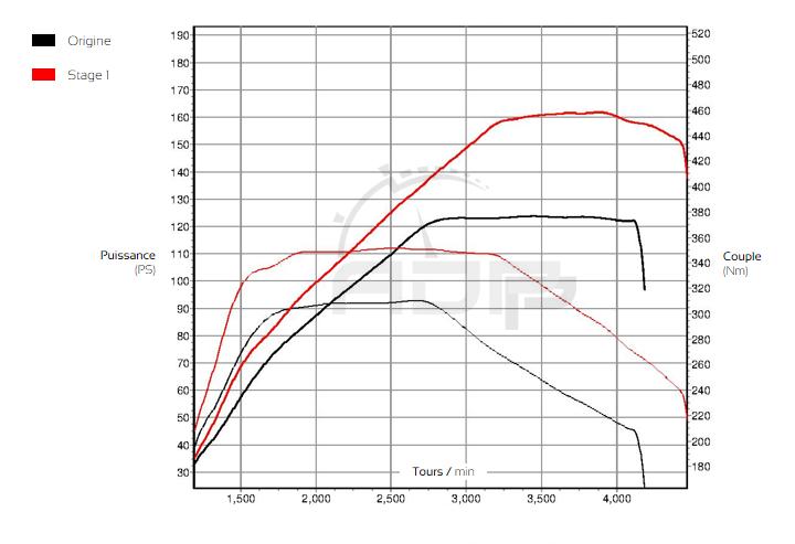Courbe de puissance BMW Série 3 - F3x 316d 116 ADP Performance