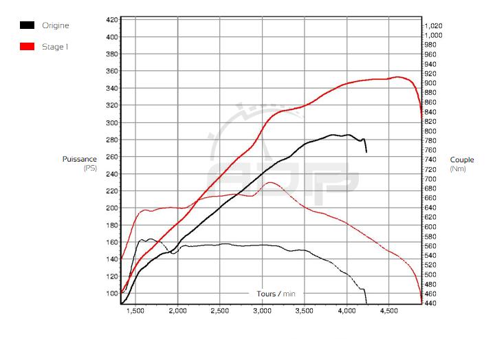 Courbe de puissance BMW X3 3.0sd 286cv - ADP Performance