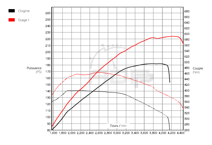 Courbe de puissance BMW X3 (F25) xDrive 20d 184cv - ADP Performance